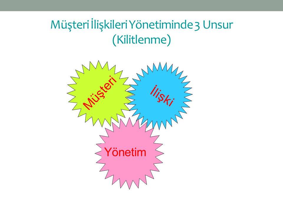 Müşteri İlişkileri Yönetiminde 3 Unsur (Kilitlenme)