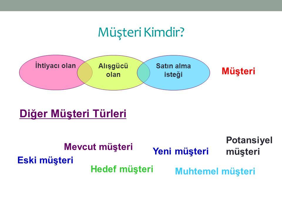 Müşteri Kimdir Diğer Müşteri Türleri Müşteri Potansiyel müşteri