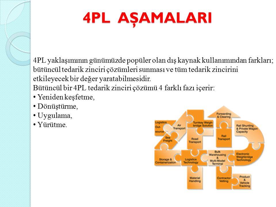 4PL AŞAMALARI