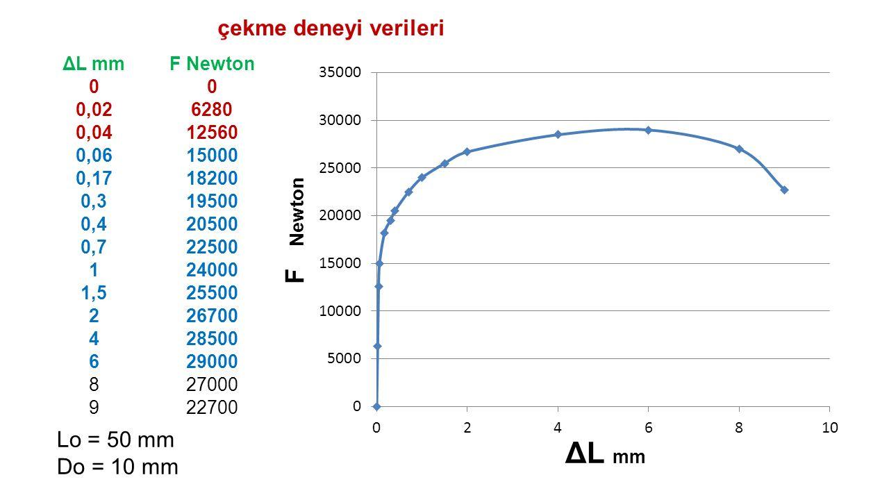 ΔL mm F Newton çekme deneyi verileri Lo = 50 mm Do = 10 mm ΔL mm