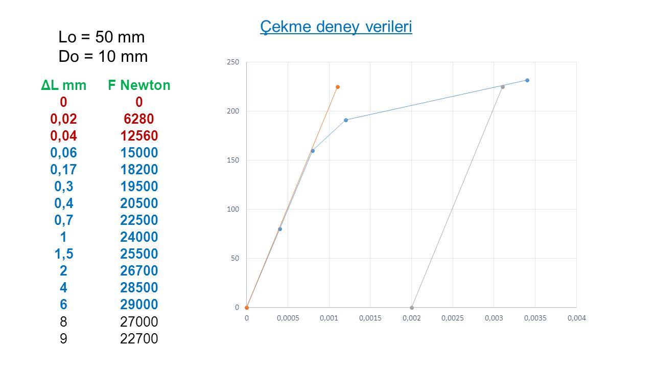 Çekme deney verileri Lo = 50 mm Do = 10 mm ΔL mm F Newton 0,02 6280