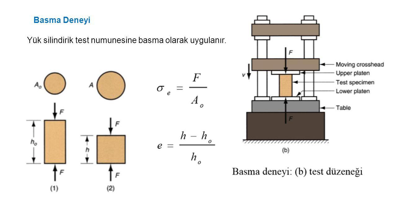 Basma Deneyi Yük silindirik test numunesine basma olarak uygulanır.