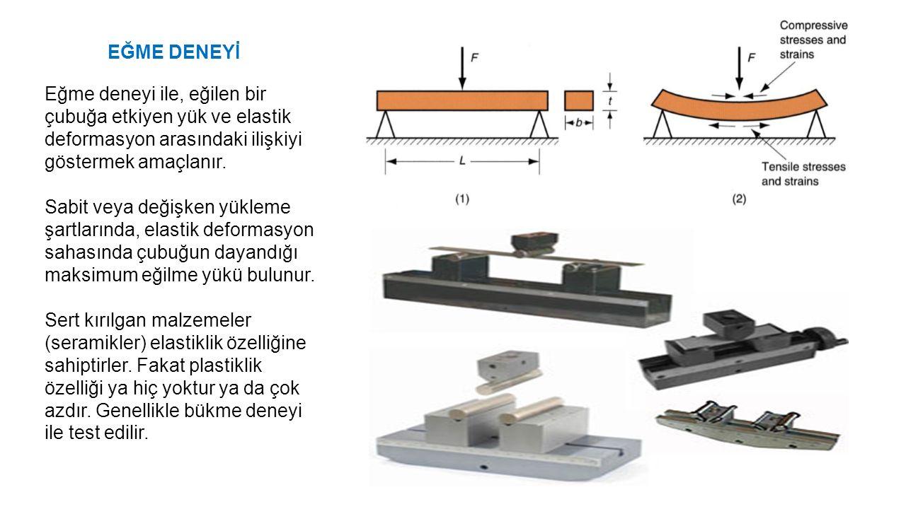 EĞME DENEYİ Eğme deneyi ile, eğilen bir çubuğa etkiyen yük ve elastik deformasyon arasındaki ilişkiyi göstermek amaçlanır.
