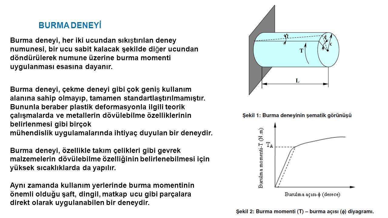 BURMA DENEYİ