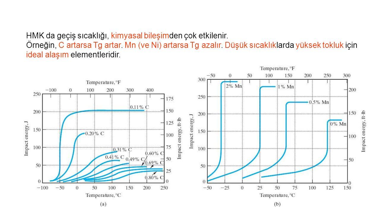 HMK da geçiş sıcaklığı, kimyasal bileşimden çok etkilenir.