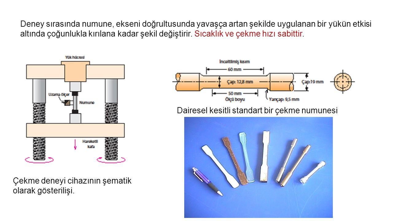 Deney sırasında numune, ekseni doğrultusunda yavaşça artan şekilde uygulanan bir yükün etkisi altında çoğunlukla kırılana kadar şekil değiştirir. Sıcaklık ve çekme hızı sabittir.