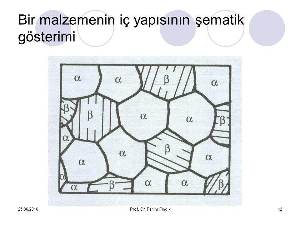 Bir malzemenin iç yapısının şematik gösterimi