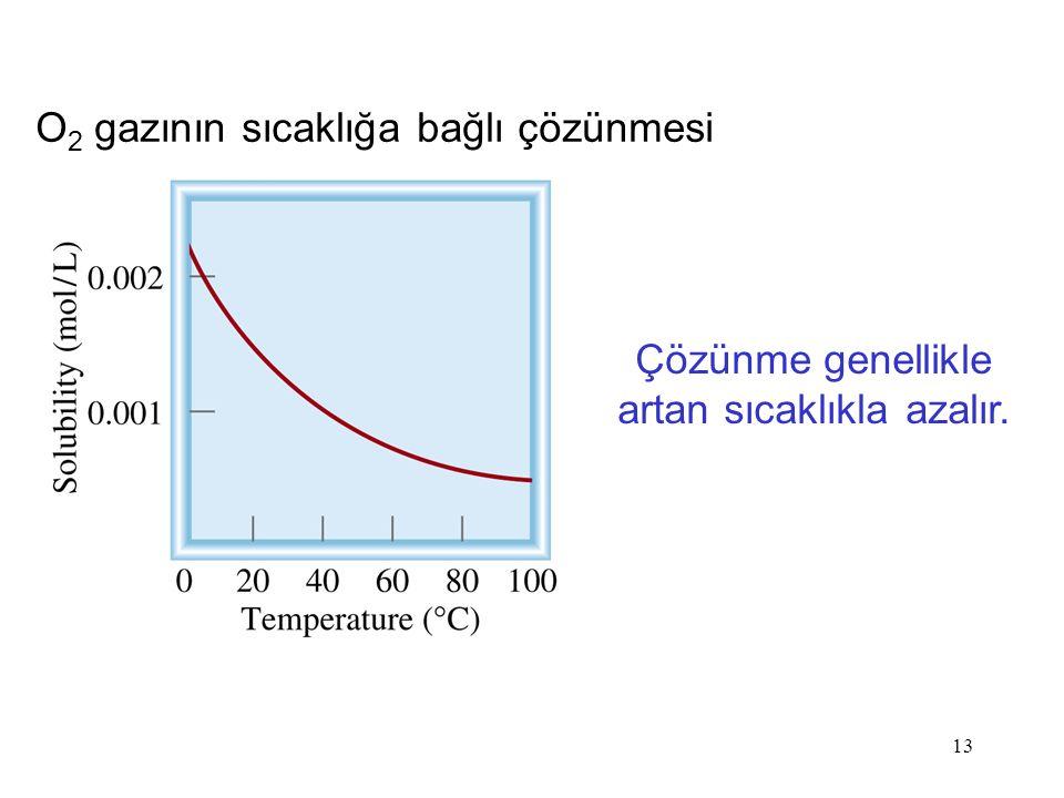 Çözünme genellikle artan sıcaklıkla azalır.