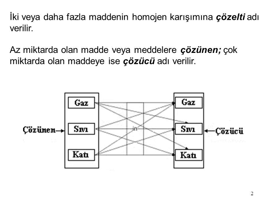 İki veya daha fazla maddenin homojen karışımına çözelti adı verilir.