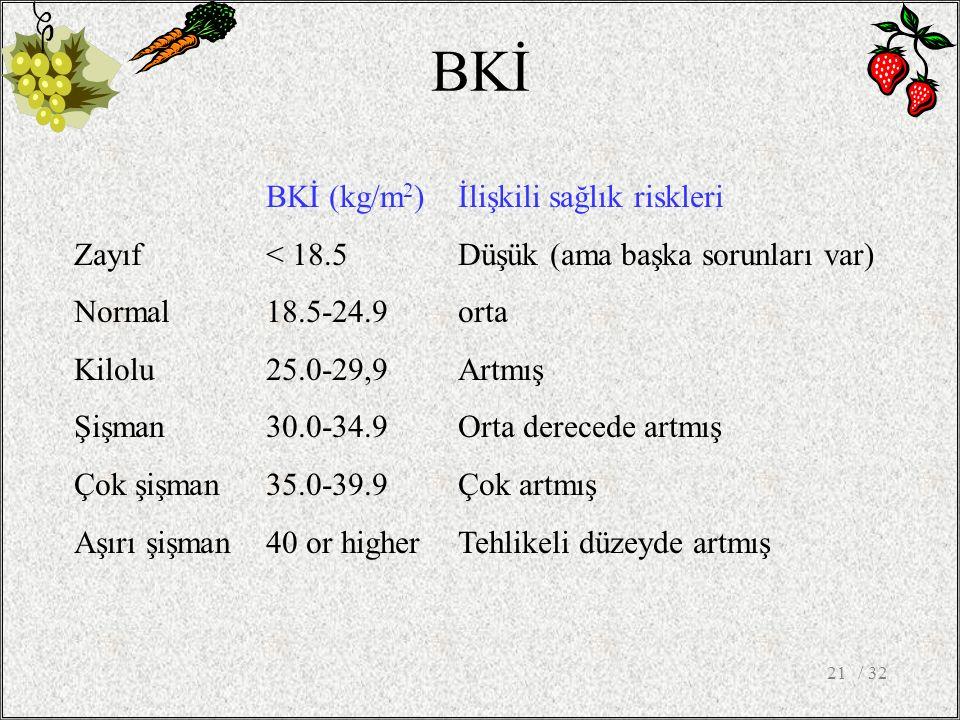 BKİ BKİ (kg/m2) İlişkili sağlık riskleri