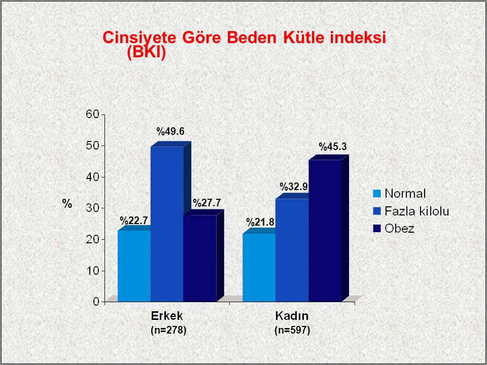 Cinsiyete Göre Beden Kütle indeksi (BKI)