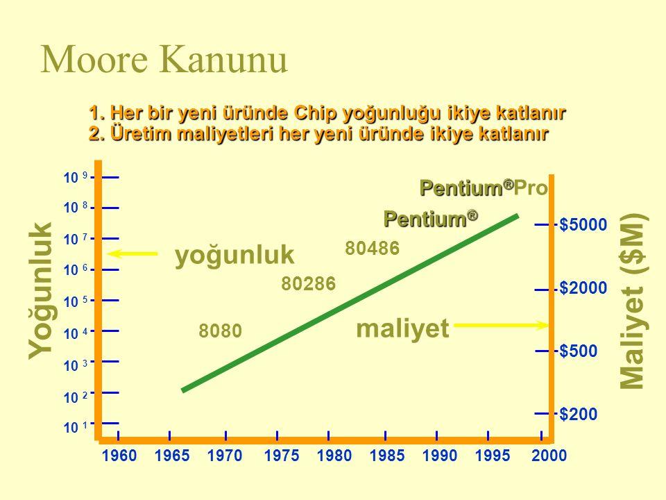 Moore Kanunu Yoğunluk Maliyet ($M) yoğunluk maliyet Pentium®Pro