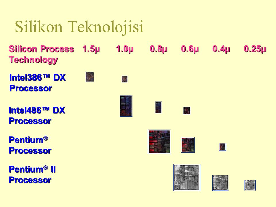 Silikon Teknolojisi Intel386™ DX Processor 1.5µ 1.0µ 0.8µ 0.6µ 0.4µ