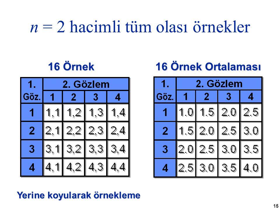 n = 2 hacimli tüm olası örnekler
