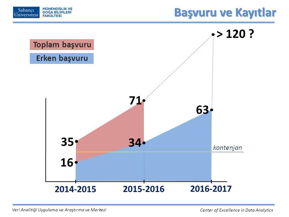 Başvuru ve Kayıtlar > 120 71 63 35 34 16 2014-2015 2015-2016