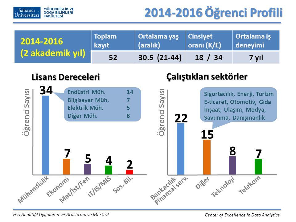 2014-2016 Öğrenci Profili 2014-2016. (2 akademik yıl) Toplam kayıt. Ortalama yaş (aralık) Cinsiyet oranı (K/E)