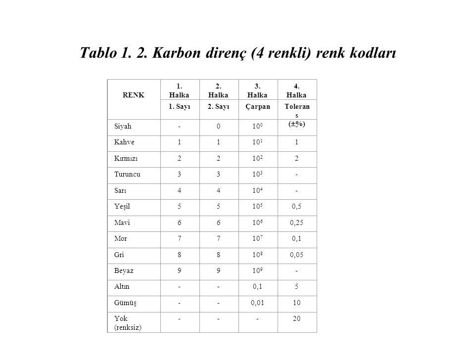 Tablo 1. 2. Karbon direnç (4 renkli) renk kodları