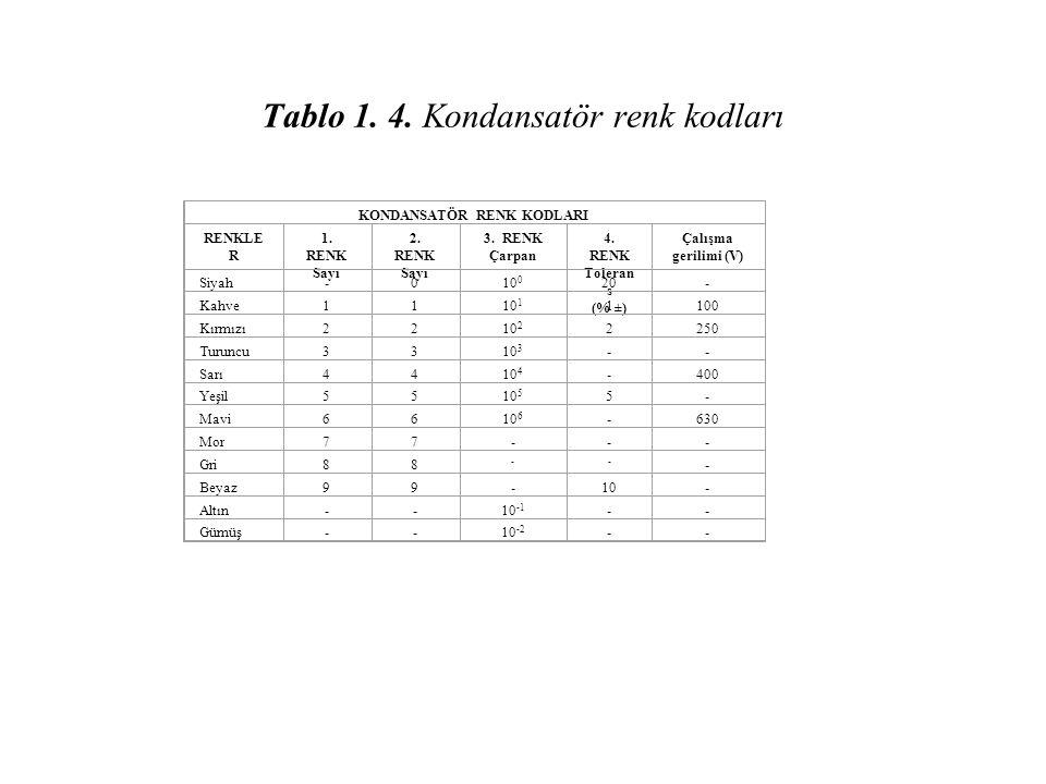 Tablo 1. 4. Kondansatör renk kodları