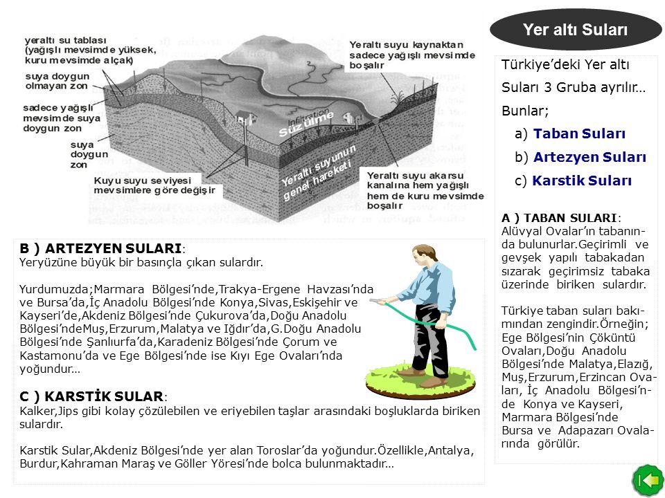 Yer altı Suları Türkiye'deki Yer altı Suları 3 Gruba ayrılır… Bunlar;