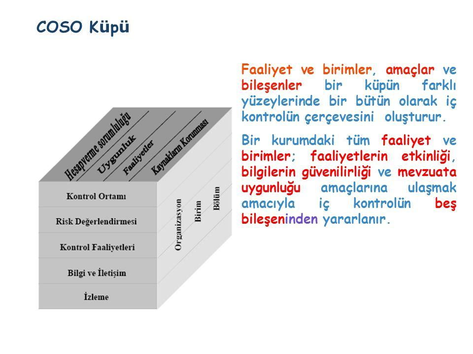 COSO Küpü Faaliyet ve birimler, amaçlar ve bileşenler bir küpün farklı yüzeylerinde bir bütün olarak iç kontrolün çerçevesini oluşturur.
