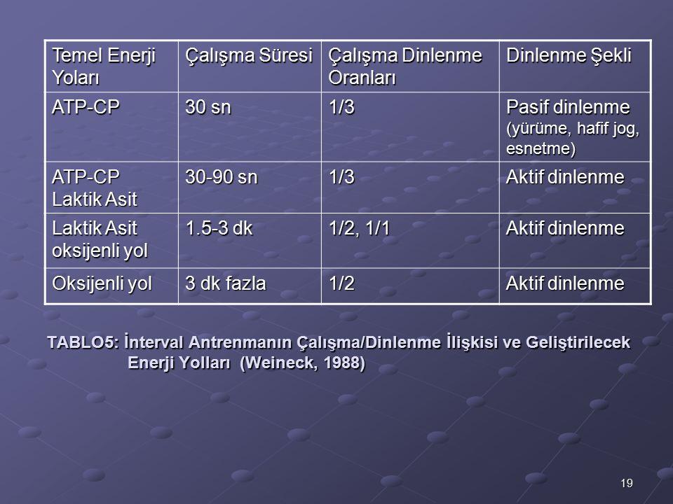 Çalışma Dinlenme Oranları Dinlenme Şekli ATP-CP 30 sn 1/3