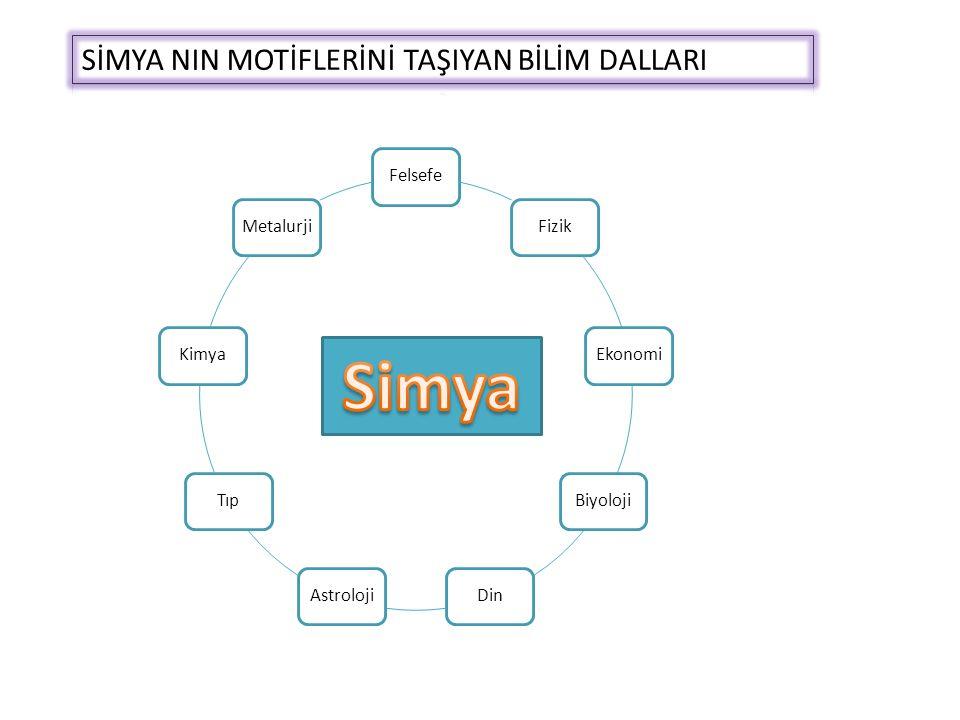 Simya SİMYA NIN MOTİFLERİNİ TAŞIYAN BİLİM DALLARI Felsefe Fizik