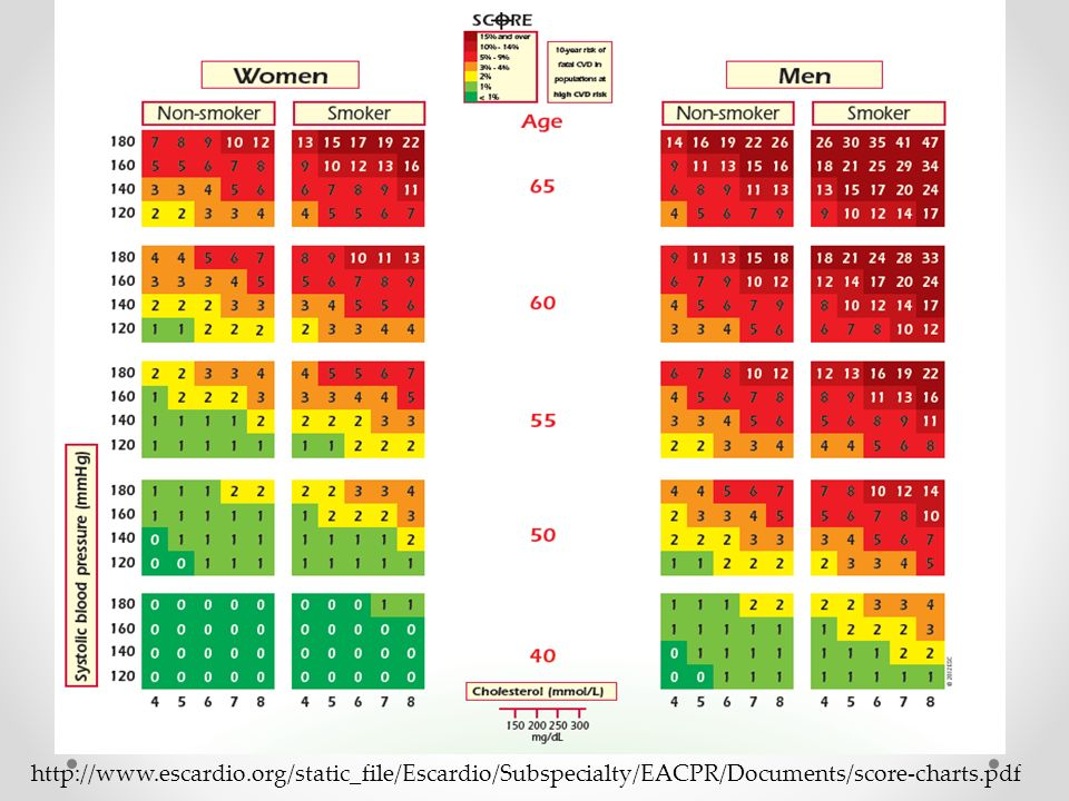http://www.escardio.org/static_file/Escardio/Subspecialty/EACPR/Documents/score-charts.pdf