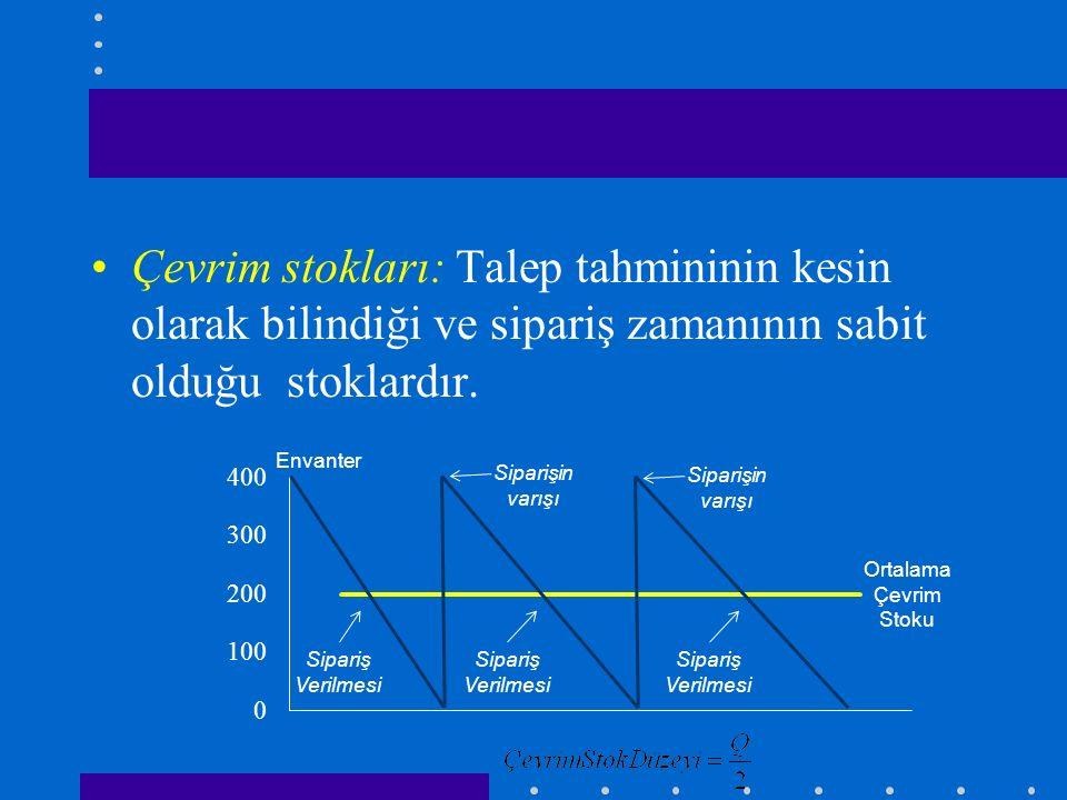 Çevrim stokları: Talep tahmininin kesin olarak bilindiği ve sipariş zamanının sabit olduğu stoklardır.