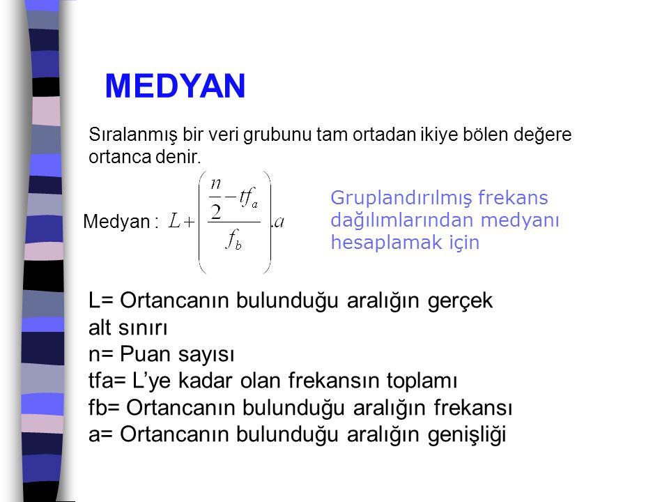 MEDYAN L= Ortancanın bulunduğu aralığın gerçek alt sınırı