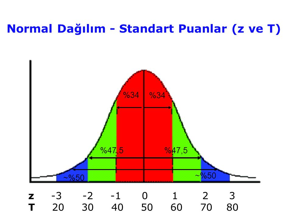 Normal Dağılım - Standart Puanlar (z ve T)