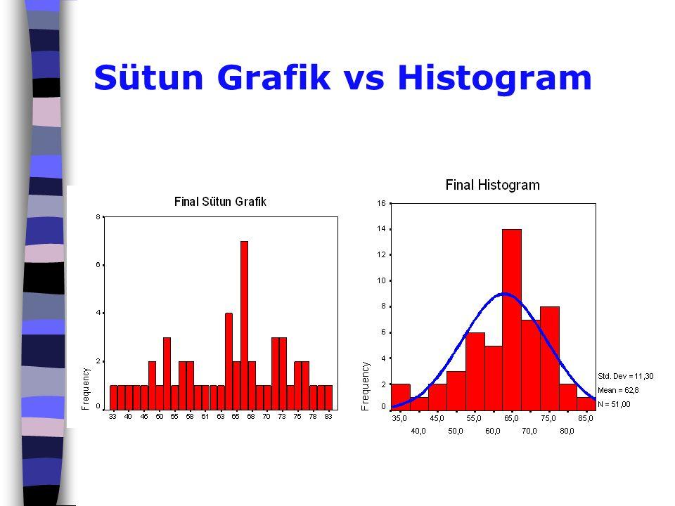 Sütun Grafik vs Histogram