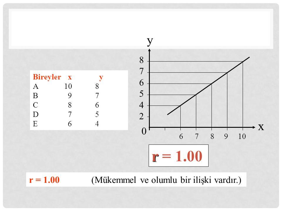 y 8. 7. 6. 5. 4. 2. Bireyler x y. A 10 8. B 9 7. C 8 6. D 7 5. E 6 4.