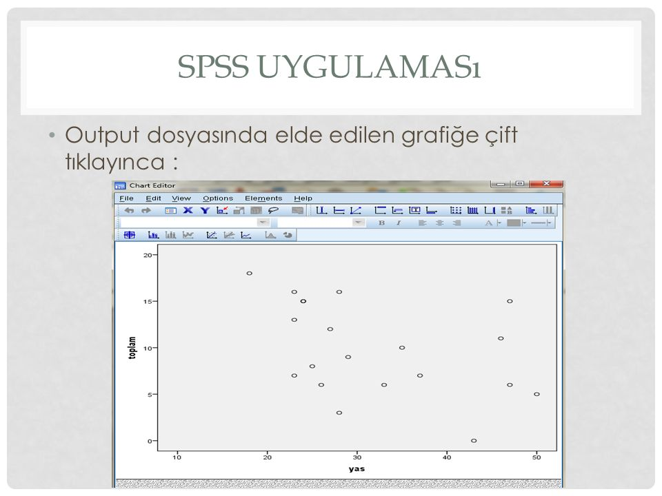 Spss uygulaması Output dosyasında elde edilen grafiğe çift tıklayınca :