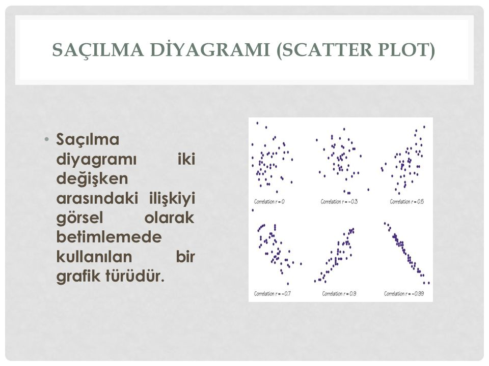 SaçIlma dİyagramI (scatter plot)