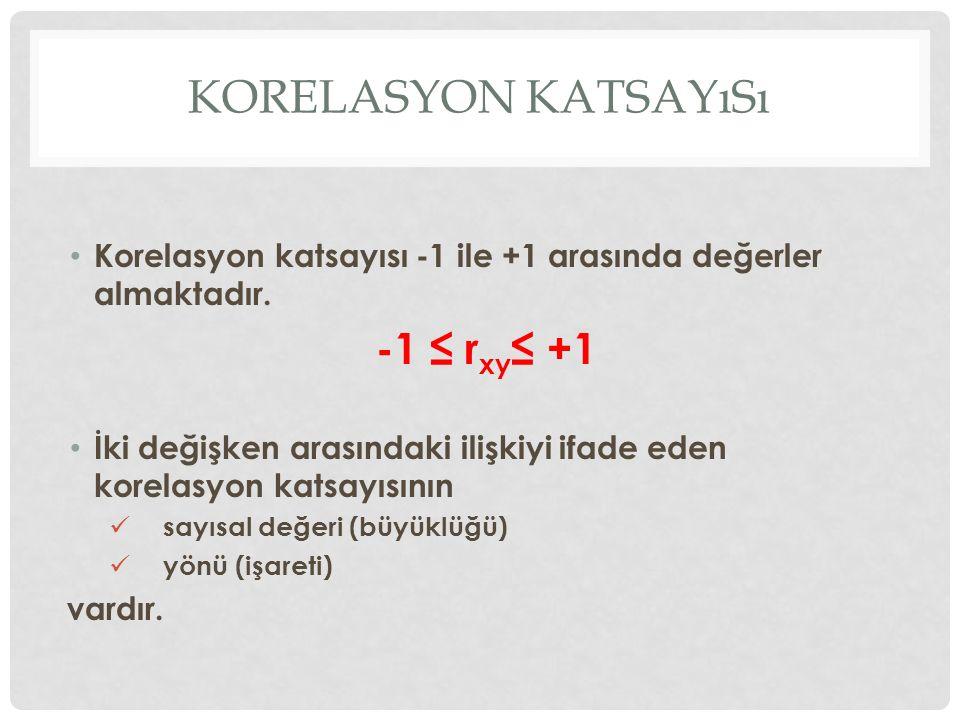 Korelasyon katsayısı -1 ≤ rxy≤ +1