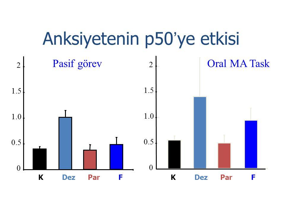 Anksiyetenin p50'ye etkisi