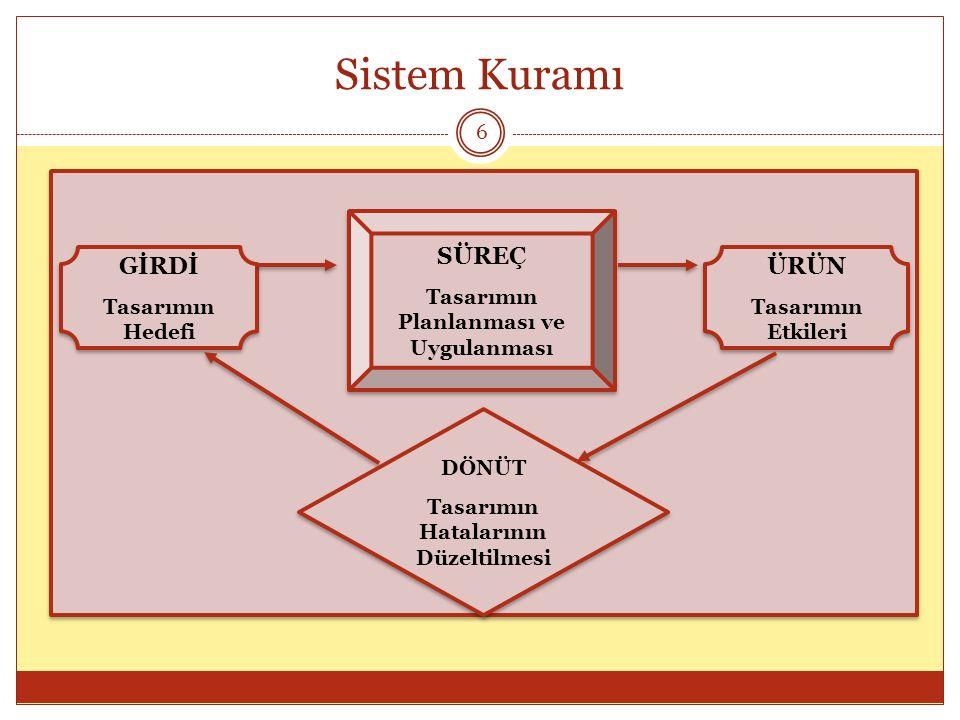 Sistem Kuramı GİRDİ SÜREÇ ÜRÜN Tasarımın Hedefi