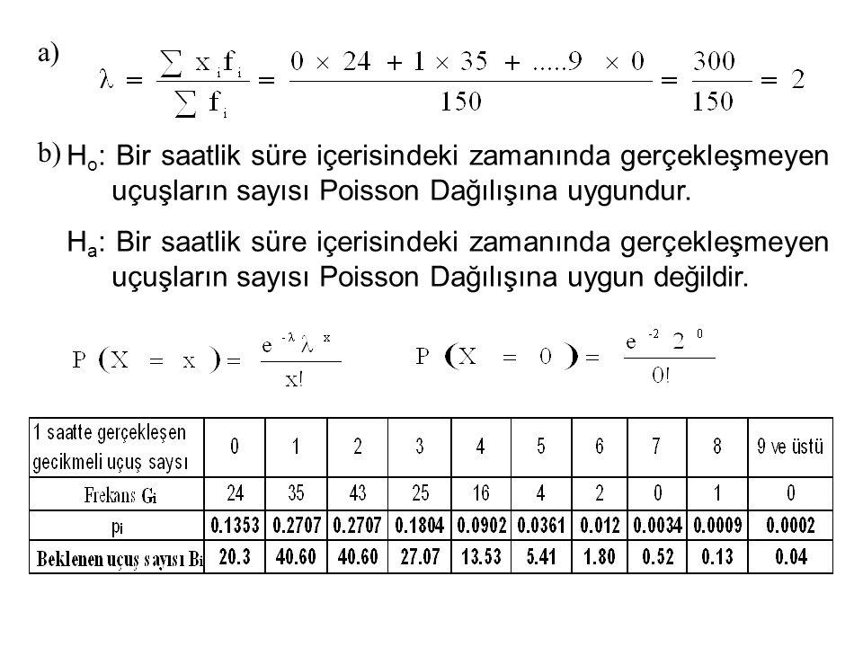 a) b) Ho: Bir saatlik süre içerisindeki zamanında gerçekleşmeyen uçuşların sayısı Poisson Dağılışına uygundur.