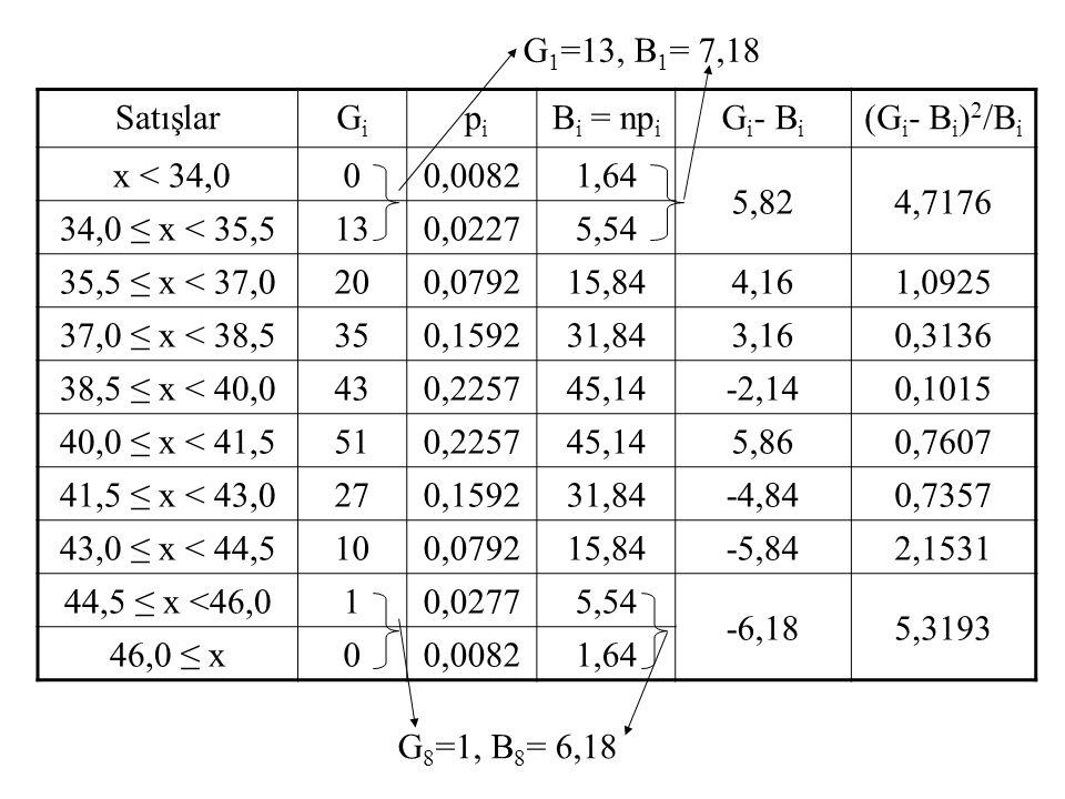 G1=13, B1= 7,18 Satışlar. Gi. pi. Bi = npi. Gi- Bi. (Gi- Bi)2/Bi. x < 34,0. 0,0082. 1,64. 5,82.