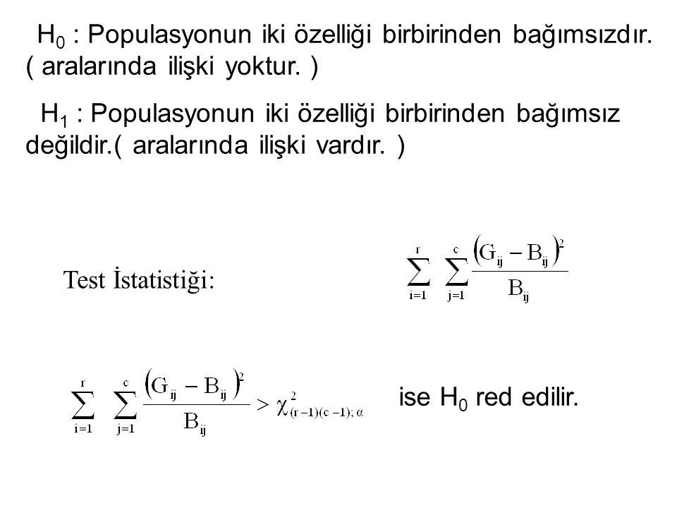 H0 : Populasyonun iki özelliği birbirinden bağımsızdır