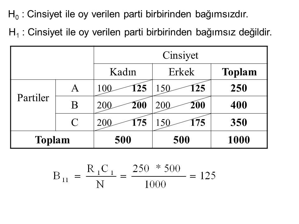 Cinsiyet Kadın Erkek Toplam Partiler A 250 B 400 C 350 500 1000