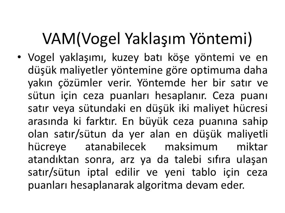VAM(Vogel Yaklaşım Yöntemi)