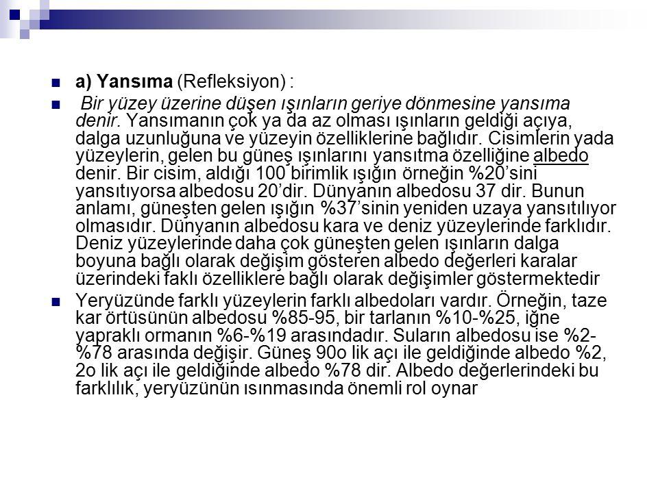 a) Yansıma (Refleksiyon) :