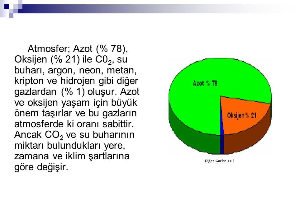 Atmosfer; Azot (% 78), Oksijen (% 21) ile C02, su buharı, argon, neon, metan, kripton ve hidrojen gibi diğer gazlardan (% 1) oluşur. Azot ve oksijen yaşam için büyük önem taşırlar ve bu gazların atmosferde ki oranı sabittir. Ancak CO2 ve su buharının miktarı bulundukları yere, zamana ve iklim şartlarına göre değişir.