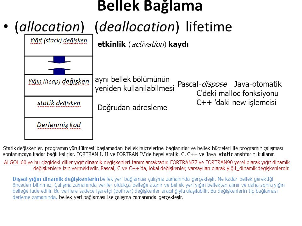 Bellek Bağlama (allocation) (deallocation) lifetime