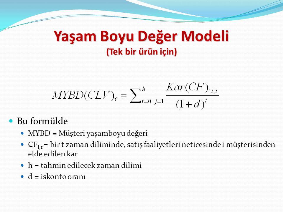 Yaşam Boyu Değer Modeli (Tek bir ürün için)