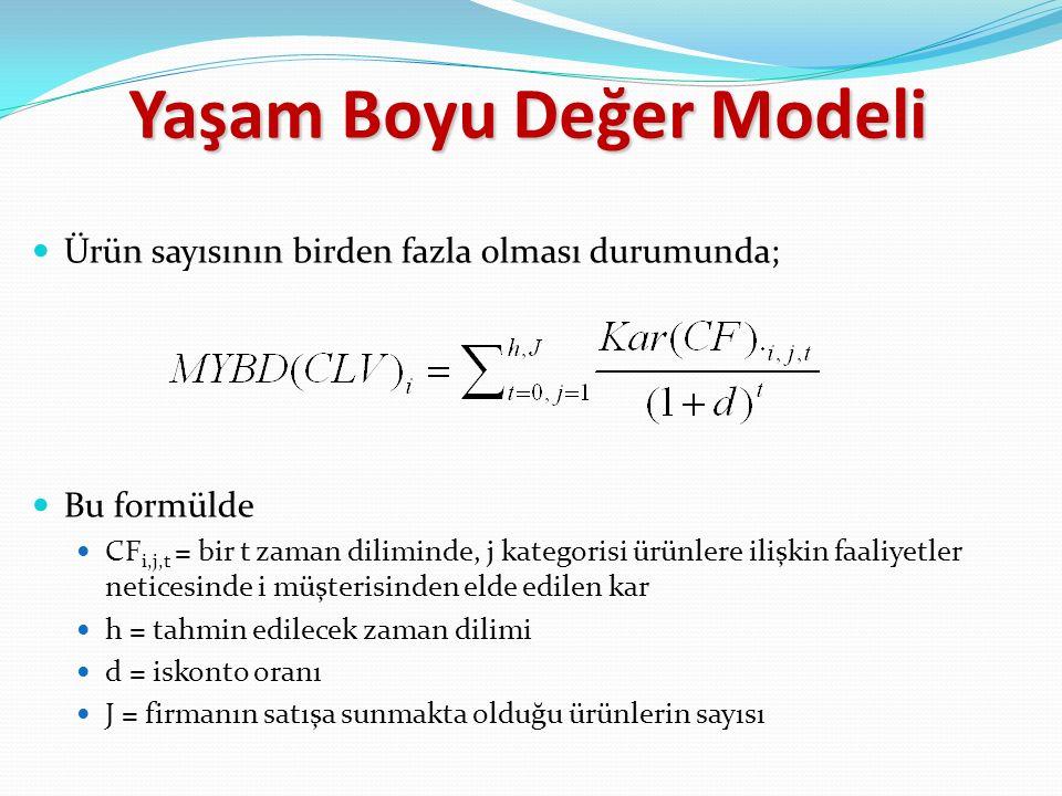 Yaşam Boyu Değer Modeli