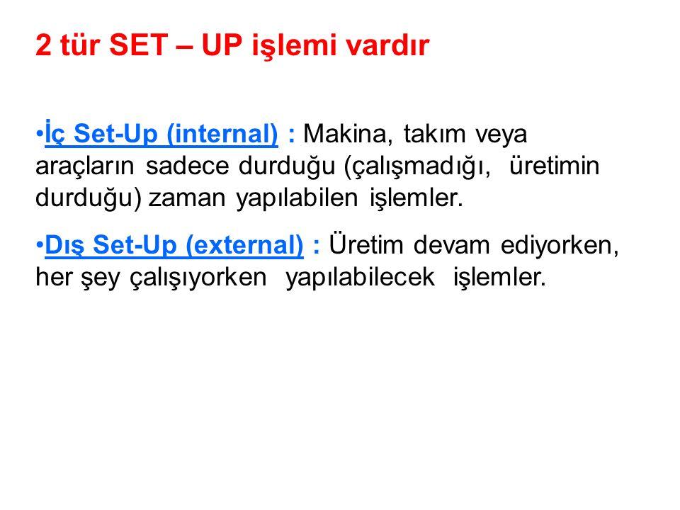 2 tür SET – UP işlemi vardır