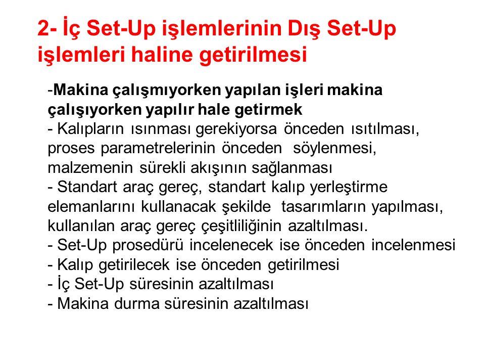 2- İç Set-Up işlemlerinin Dış Set-Up işlemleri haline getirilmesi