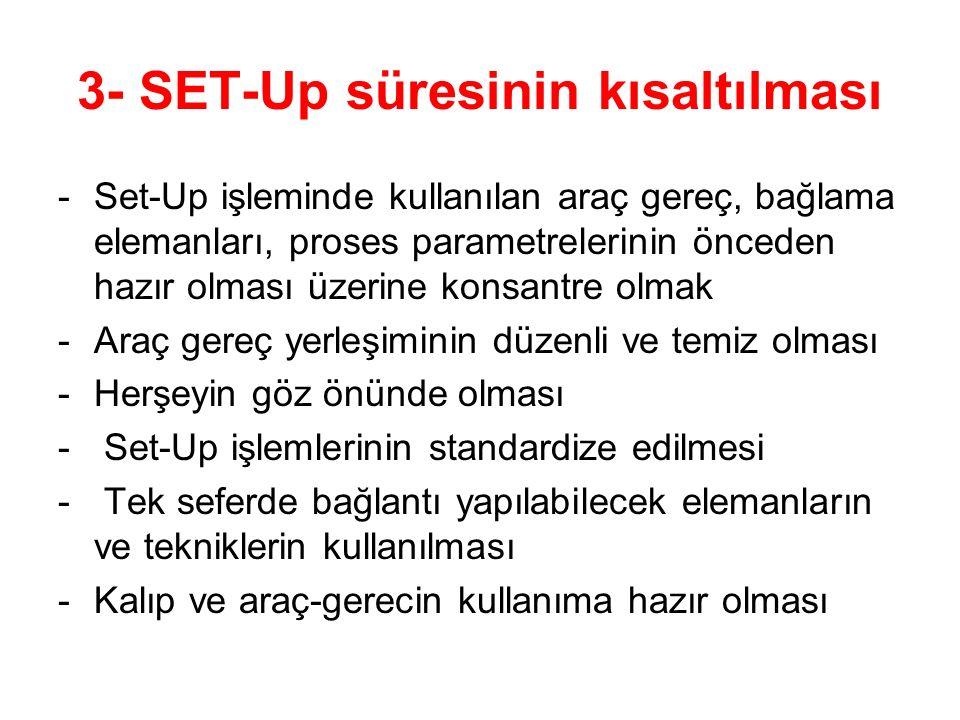 3- SET-Up süresinin kısaltılması